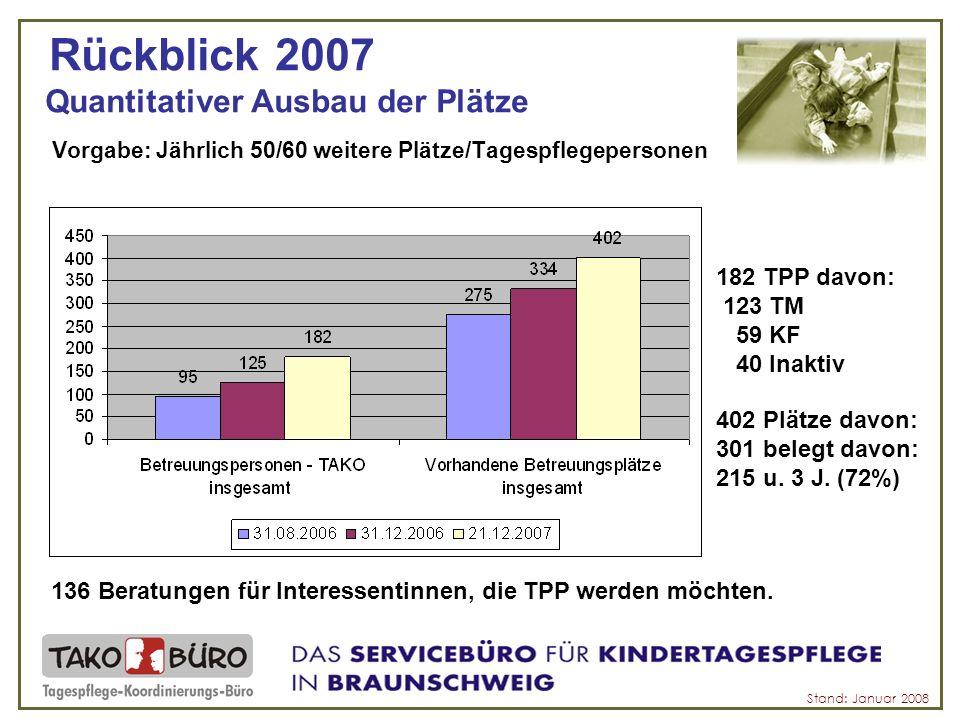Rückblick - Vermittlungen Stand: Januar 2008 AnfragenVermittlungen 18.09.