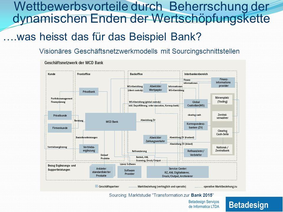 Wettbewerbsvorteile durch Beherrschung der dynamischen Enden der Wertschöpfungskette ….was heisst das für das Beispiel Bank.