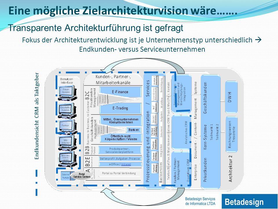 Fokus der Architekturentwicklung ist je Unternehmenstyp unterschiedlich Endkunden- versus Serviceunternehmen Endkundensicht CRM als Taktgeber Transparente Architekturführung ist gefragt Eine mögliche Zielarchitekturvision wäre…….