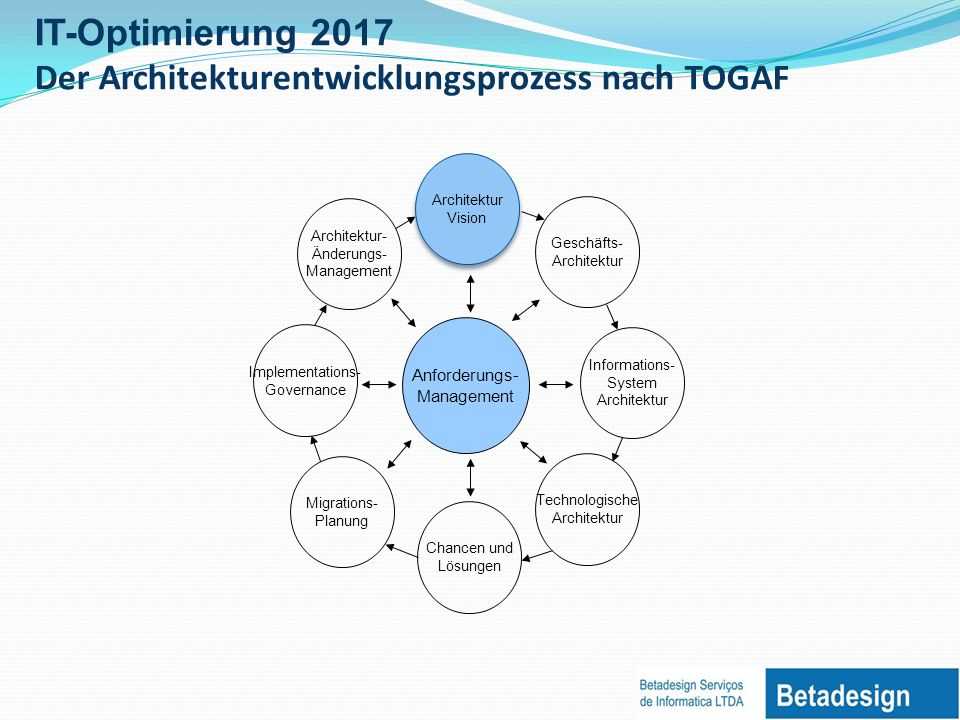 IT-Optimierung 2017 Das Erstellen der TOGAF Architekturvision