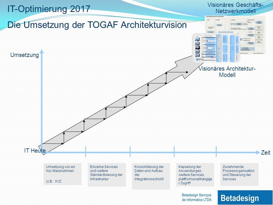 IT-Optimierung 2017 Die Umsetzung der TOGAF Architekturvision Visionäres Architektur- Modell Umsetzung von ad hoc Massnahmen (z.B.
