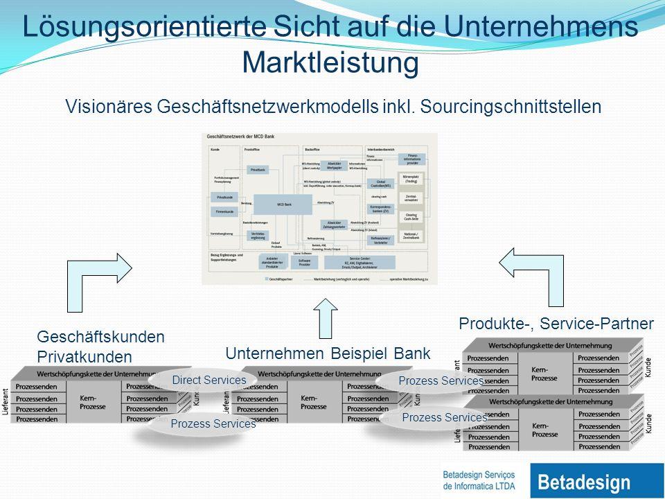 Lösungsorientierte Sicht auf die Unternehmens Marktleistung Prozess Services Unternehmen Beispiel Bank Produkte-, Service-Partner Geschäftskunden Privatkunden Direct Services Prozess Services Visionäres Geschäftsnetzwerkmodells inkl.