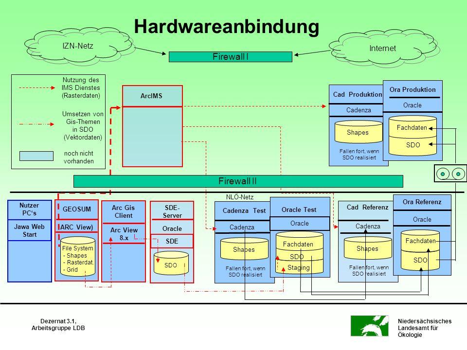 Niedersächsisches Landesamt für Ökologie Dezernat 3.1, Arbeitsgruppe LDB Hardwareanbindung Cadenza Test Cadenza Shapes Fallen fort, wenn SDO realisier