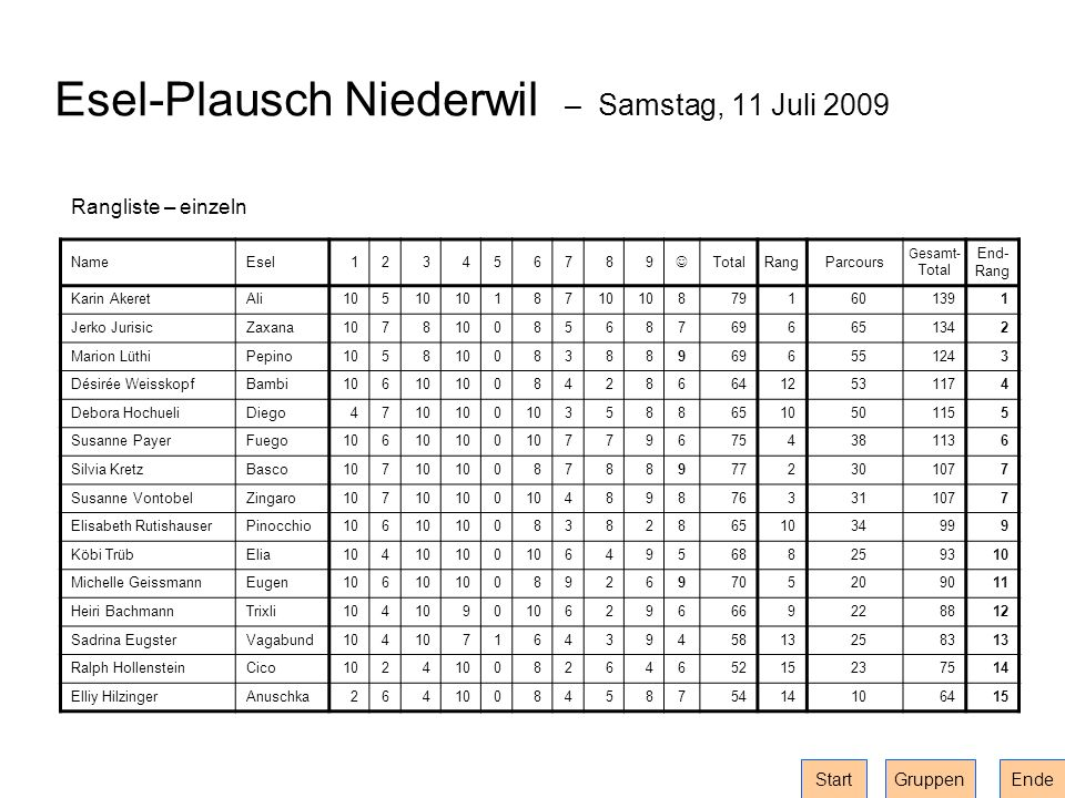 Esel-Plausch Niederwil – Samstag, 11 Juli 2009 Rangliste – einzeln NameEsel123456789 TotalRangParcours Gesamt- Total End- Rang Karin AkeretAli105 187