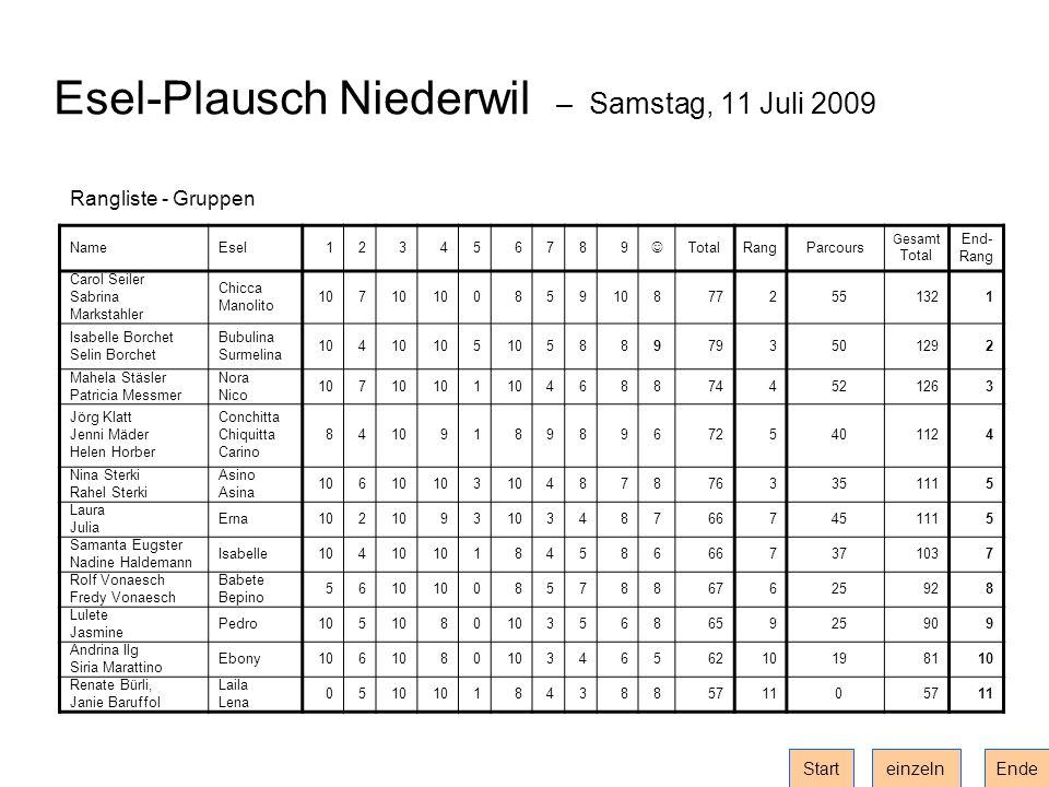 Esel-Plausch Niederwil – Samstag, 11 Juli 2009 Rangliste - Gruppen NameEsel123456789 TotalRangParcours Gesamt Total End- Rang Carol Seiler Sabrina Mar