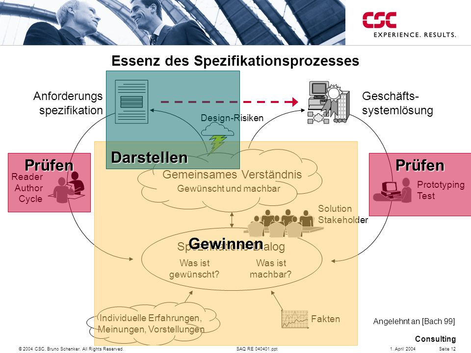 SAQ RE 040401.ppt Consulting © 2004 CSC, Bruno Schenker. All Rights Reserved.Seite 121. April 2004 Solution Stakeholder Essenz des Spezifikationsproze