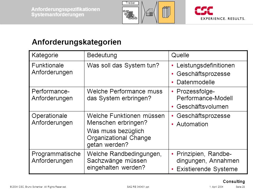 SAQ RE 040401.ppt Consulting © 2004 CSC, Bruno Schenker. All Rights Reserved.Seite 281. April 2004 Anforderungskategorien KategorieBedeutungQuelle Fun