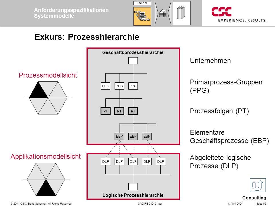 SAQ RE 040401.ppt Consulting © 2004 CSC, Bruno Schenker. All Rights Reserved.Seite 561. April 2004 Exkurs: Prozesshierarchie Unternehmen Primärprozess