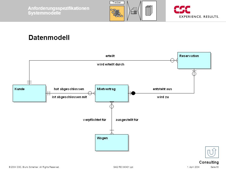 SAQ RE 040401.ppt Consulting © 2004 CSC, Bruno Schenker. All Rights Reserved.Seite 601. April 2004 Datenmodell Anforderungsspezifikationen Systemmodel