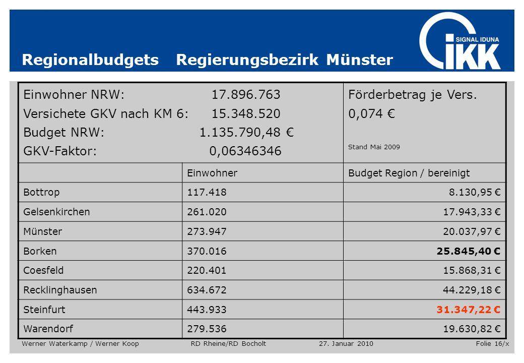 27. Januar 2010Werner Waterkamp / Werner Koop RD Rheine/RD BocholtFolie 16/x Regionalbudgets Regierungsbezirk Münster Einwohner NRW: 17.896.763 Versic
