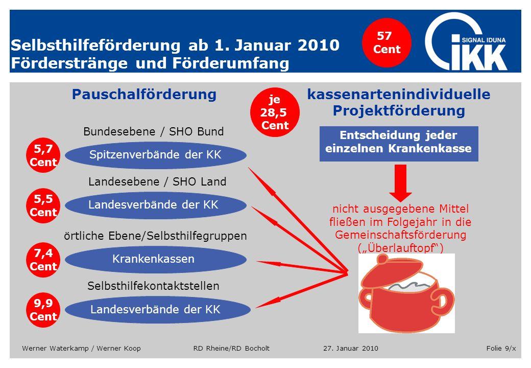 27. Januar 2010Werner Waterkamp / Werner Koop RD Rheine/RD BocholtFolie 9/x Selbsthilfeförderung ab 1. Januar 2010 Förderstränge und Förderumfang Paus