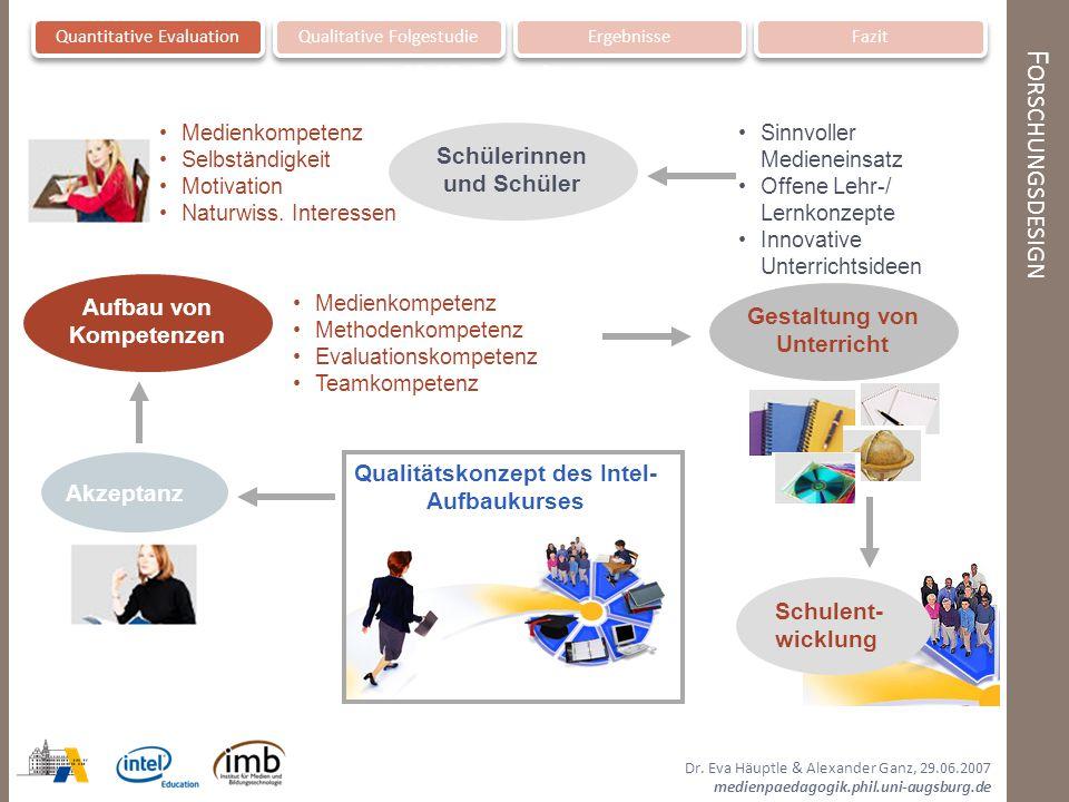 Dr. Eva Häuptle & Alexander Ganz, 29.06.2007 medienpaedagogik.phil.uni-augsburg.de F ORSCHUNGSDESIGN Quantitative EvaluationQualitative FolgestudieErg