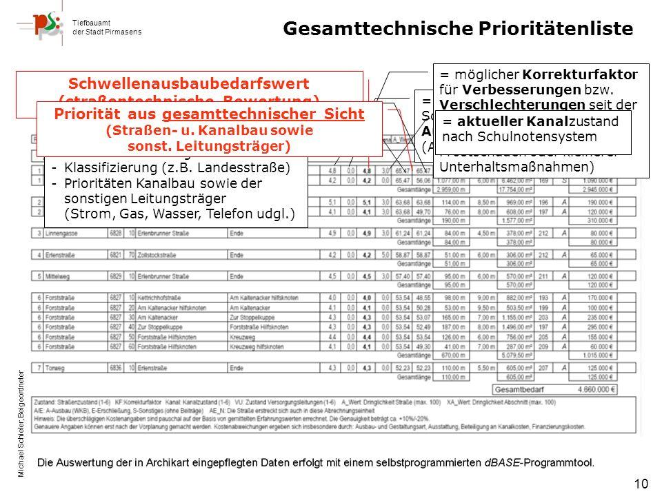 Tiefbauamt der Stadt Pirmasens Michael Schieler, Beigeordneter 10 = Straßenzustand nach Schulnotensystem bei der Ausgangsbewertung (Archikart) = möglicher Korrekturfaktor für Verbesserungen bzw.