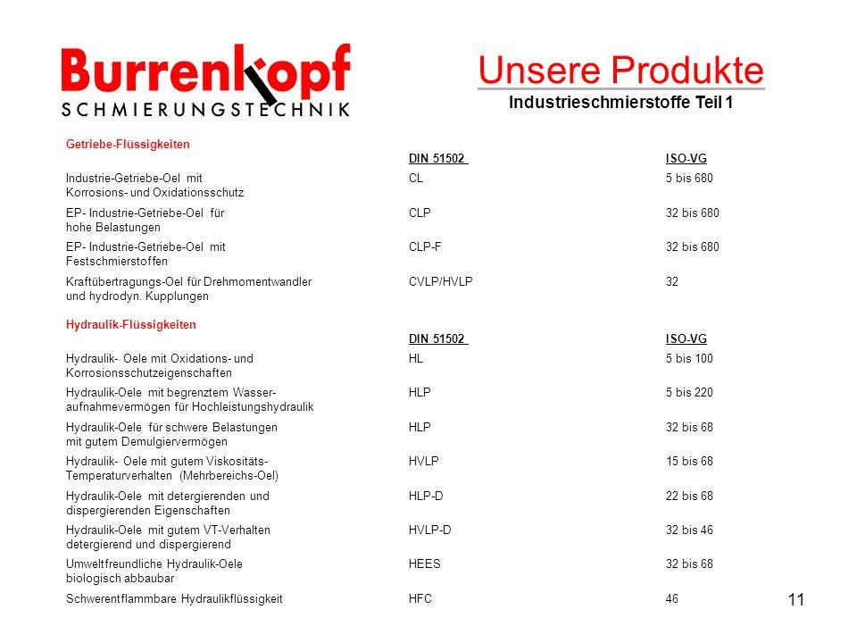 11 Unsere Produkte Industrieschmierstoffe Teil 1 Getriebe-Flüssigkeiten DIN 51502 ISO-VG Industrie-Getriebe-Oel mitCL5 bis 680 Korrosions- und Oxidationsschutz EP- Industrie-Getriebe-Oel fürCLP32 bis 680 hohe Belastungen EP- Industrie-Getriebe-Oel mitCLP-F 32 bis 680 Festschmierstoffen Kraftübertragungs-Oel für DrehmomentwandlerCVLP/HVLP 32 und hydrodyn.
