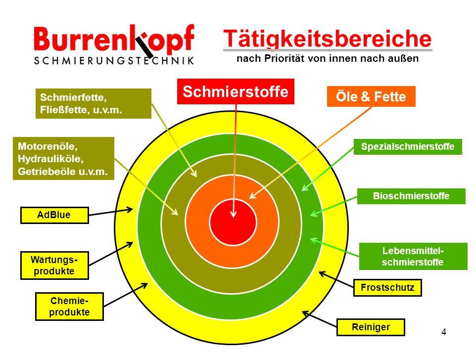 Tätigkeitsbereiche nach Priorität von innen nach außen Schmierstoffe Öle & Fette Motorenöle, Hydrauliköle, Getriebeöle u.v.m.