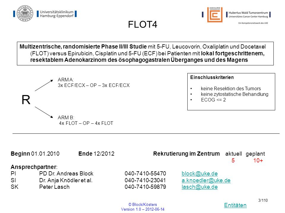 Entitäten © Block/Kösters Version 1.0 – 2012-06-14 34/110 AZD4547 A Randomised Open-Label Phase IIa Study to Assess the Efficacy and Safety of AZD4547 Monotherapy versus Paclitaxel in Patients with FGFR2 Polysomy or Gene Amplification with Advanced Gastro-oesophageal Cancer R Beginn12/2011 Ende 05/2012 Rekrutierung im Zentrum aktuell geplant 0 3 Ansprechpartner: PIProf.
