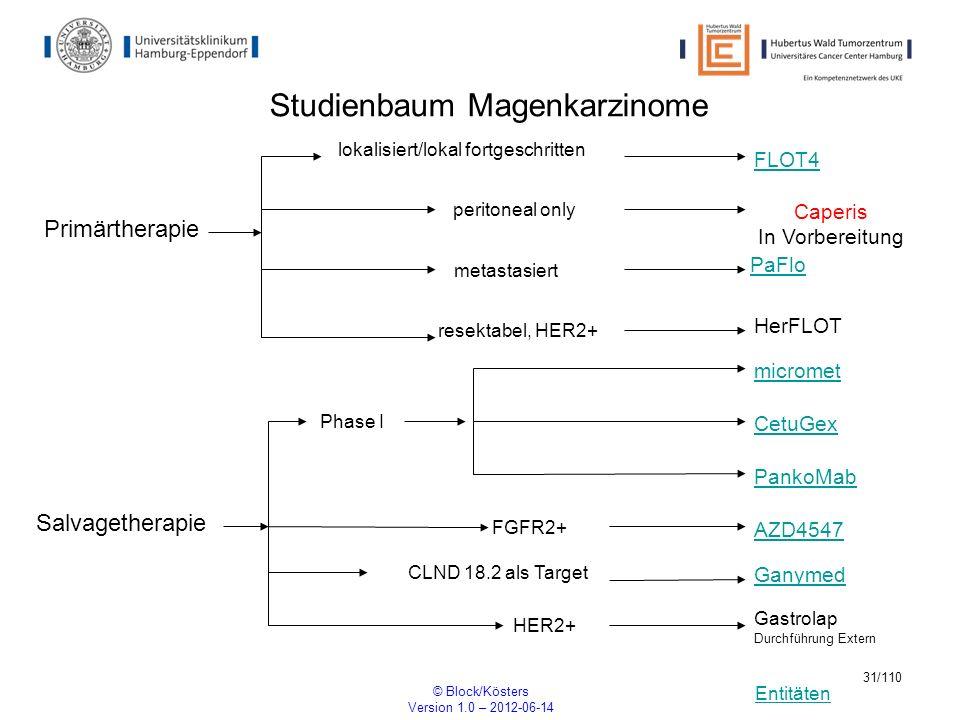 Entitäten © Block/Kösters Version 1.0 – 2012-06-14 31/110 Studienbaum Magenkarzinome FLOT4 Primärtherapie lokalisiert/lokal fortgeschritten metastasie