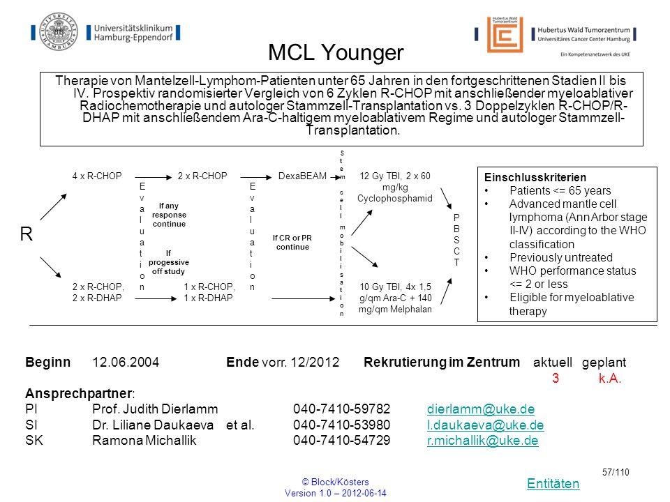 Entitäten © Block/Kösters Version 1.0 – 2012-06-14 57/110 MCL Younger Therapie von Mantelzell-Lymphom-Patienten unter 65 Jahren in den fortgeschritten