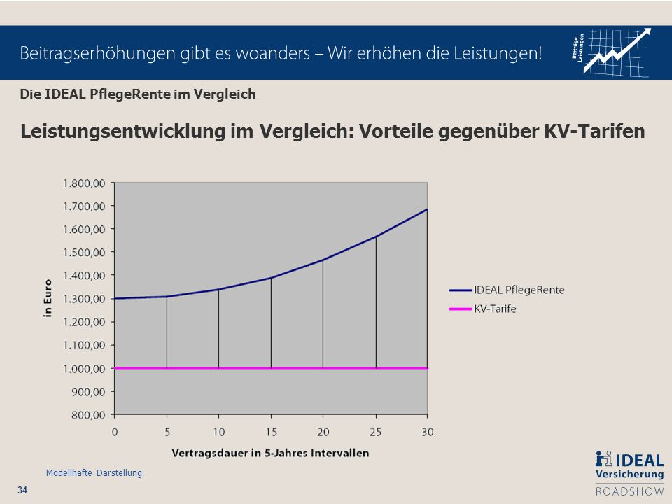 34 Leistungsentwicklung im Vergleich: Vorteile gegenüber KV-Tarifen Modellhafte Darstellung Die IDEAL PflegeRente im Vergleich