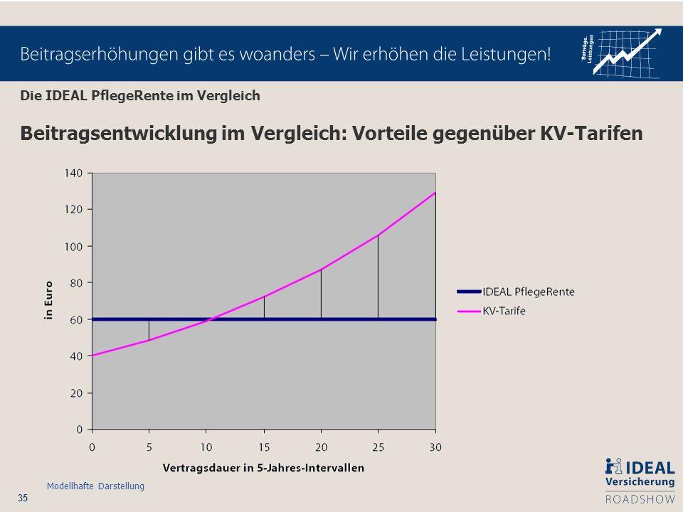 35 Beitragsentwicklung im Vergleich: Vorteile gegenüber KV-Tarifen Modellhafte Darstellung Die IDEAL PflegeRente im Vergleich
