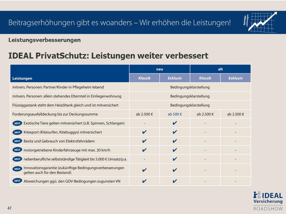 47 IDEAL PrivatSchutz: Leistungen weiter verbessert Leistungsverbesserungen