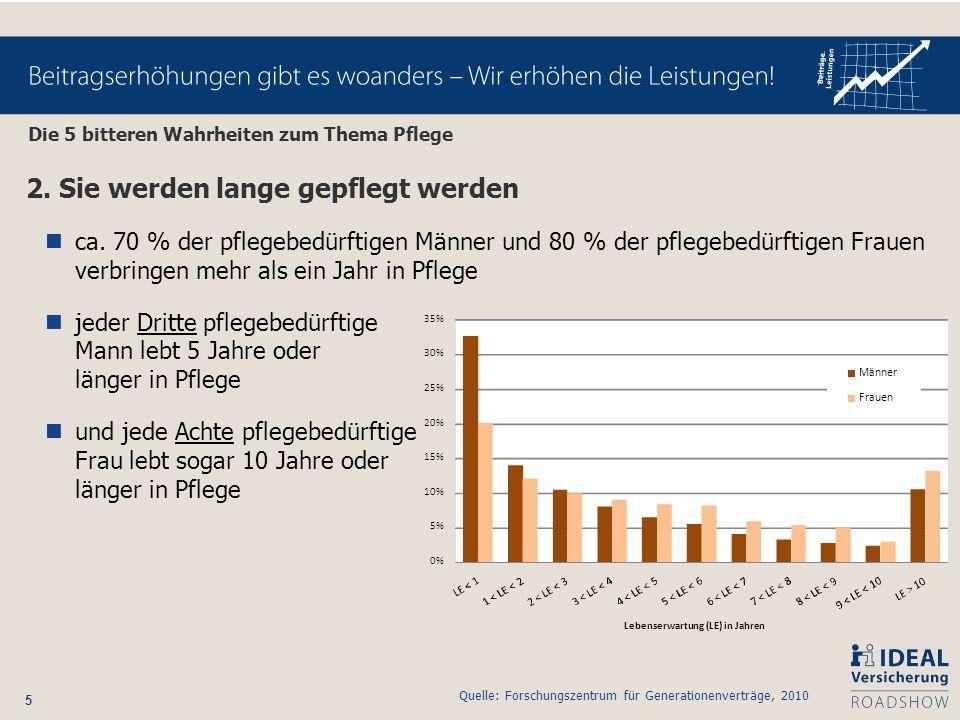 5 0% 5% 10% 15% 20% 25% 30% 35% Lebenserwartung (LE) in Jahren Männer Frauen 2. Sie werden lange gepflegt werden ca. 70 % der pflegebedürftigen Männer