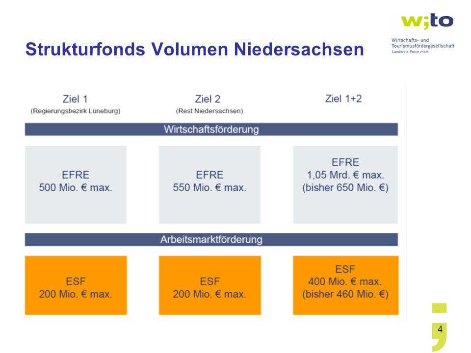 4 Strukturfonds Volumen Niedersachsen
