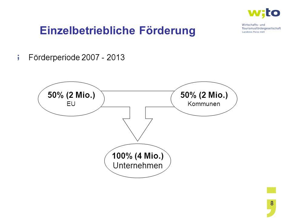 8 Einzelbetriebliche Förderung Förderperiode 2007 - 2013 100% (4 Mio.) Unternehmen 50% (2 Mio.) Kommunen 50% (2 Mio.) EU