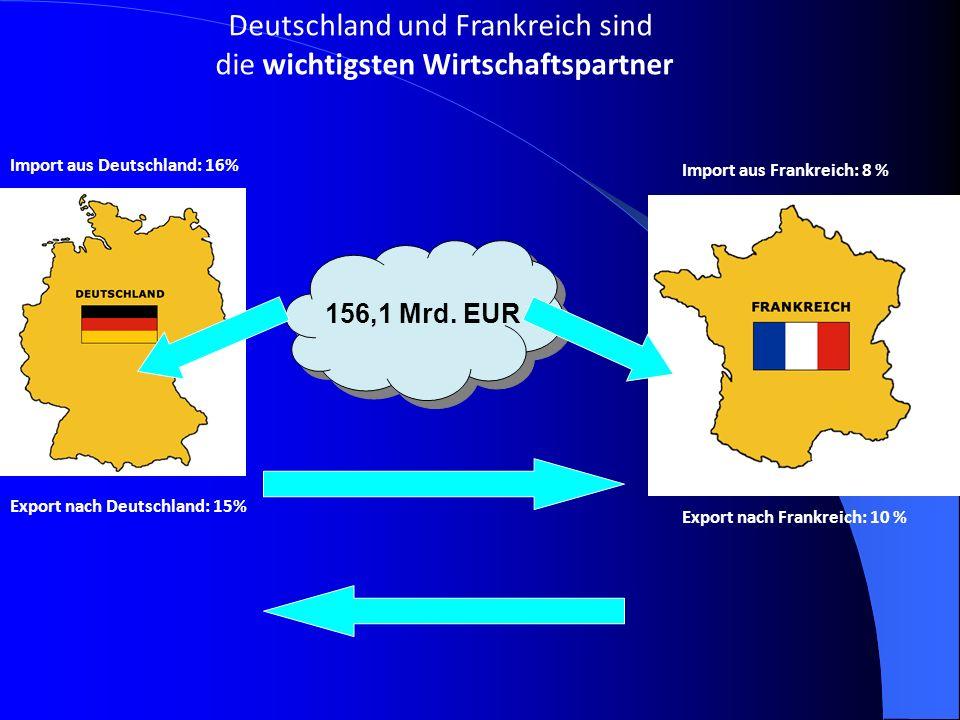 156,1 Mrd. EUR Deutschland und Frankreich sind die wichtigsten Wirtschaftspartner Import aus Deutschland: 16% Import aus Frankreich: 8 % Export nach D