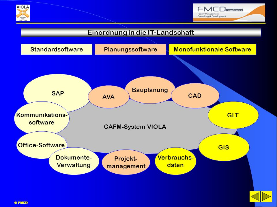 © FMCD Einordnung in die IT-Landschaft CAFM-System VIOLA SAP Bauplanung Kommunikations- software StandardsoftwarePlanungssoftwareMonofunktionale Softw
