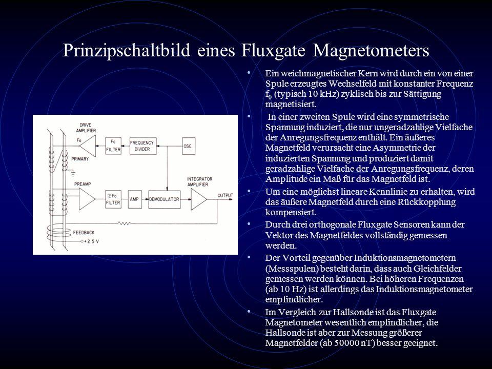 Helmholtz-Spulensystem Das Spulensystem dient zur Kompensation des Erdmagnetfeldes, um das magnetische Moment von Satellitenbaugruppen und Weltraumexperimenten zu bestimmen und zum Entmagnetisieren