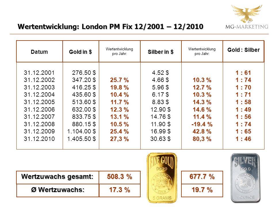 4.52 $ 4.66 $ 5.96 $ 6.17 $ 8.83 $ 12.90 $ 14.76 $ 11.90 $ 16.99 $ 30.63 $ 276.50 $ 347.20 $ 416.25 $ 435.60 $ 513.60 $ 632.00 $ 833.75 $ 880.15 $ 1.104.00 $ 1.405.50 $ Gold in $ Wertentwicklung: London PM Fix 12/2001 – 12/2010 31.12.2001 31.12.2002 31.12.2003 31.12.2004 31.12.2005 31.12.2006 31.12.2007 31.12.2008 31.12.2009 31.12.2010 25.7 % 19.8 % 10.4 % 11.7 % 12.3 % 13.1 % 10.5 % 25.4 % 27,3 % Wertentwicklung pro Jahr: Datum Wertzuwachs gesamt: 508.3 % Ø Wertzuwachs: 17.3 % Silber in $ 10.3 % 12.7 % 10.3 % 14.3 % 14.6 % 11.4 % -19.4 % 42.8 % 80,3 % Wertentwicklung pro Jahr: 677.7 % 19.7 % 1 : 61 1 : 74 1 : 70 1 : 71 1 : 58 1 : 49 1 : 56 1 : 74 1 : 65 1 : 46 Gold : Silber