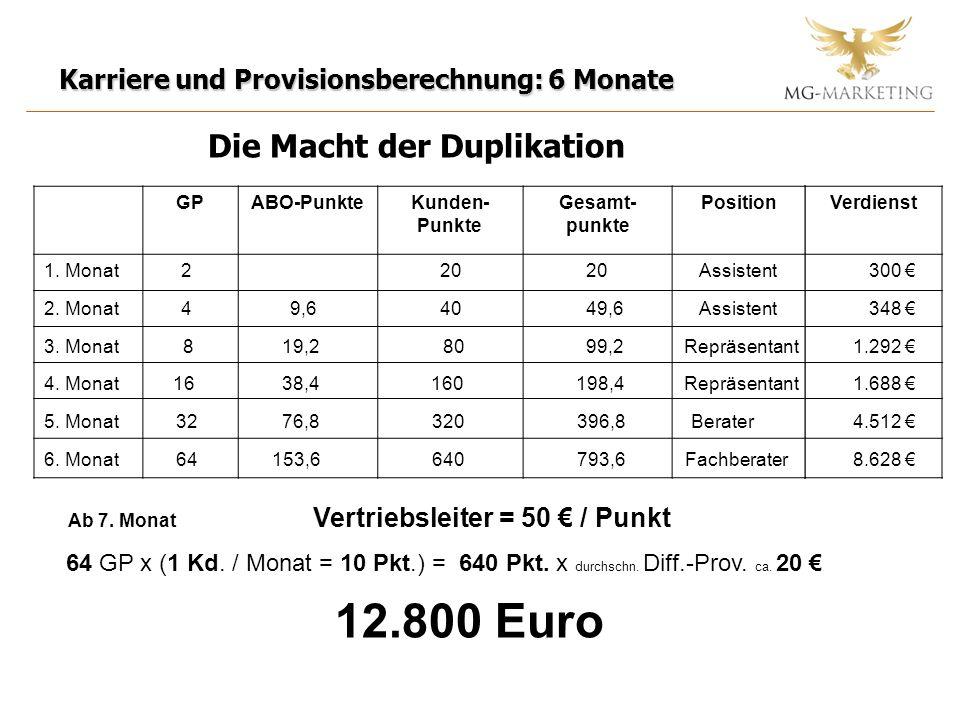 Verdienst Karriere und Provisionsberechnung: 6 Monate Die Macht der Duplikation GPABO-PunkteKunden- Punkte Gesamt- punkte Position 1.