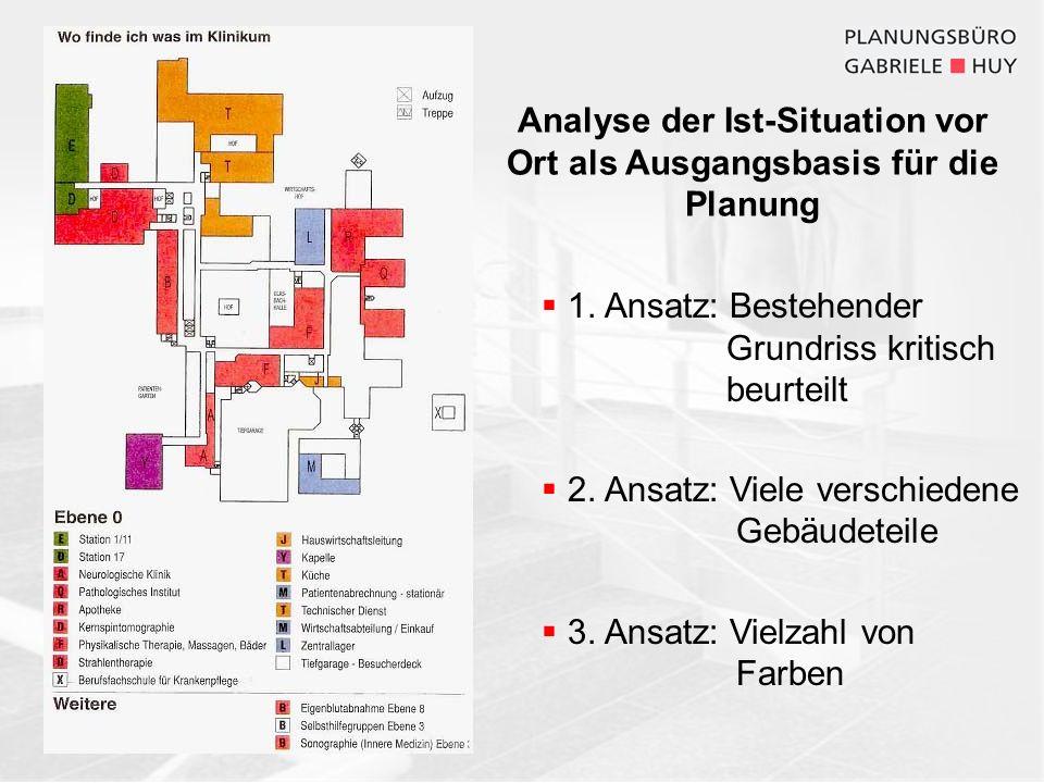 Analyse der Ist-Situation vor Ort als Ausgangsbasis für die Planung 1. Ansatz: Bestehender Grundriss kritisch beurteilt 2. Ansatz: Viele verschiedene
