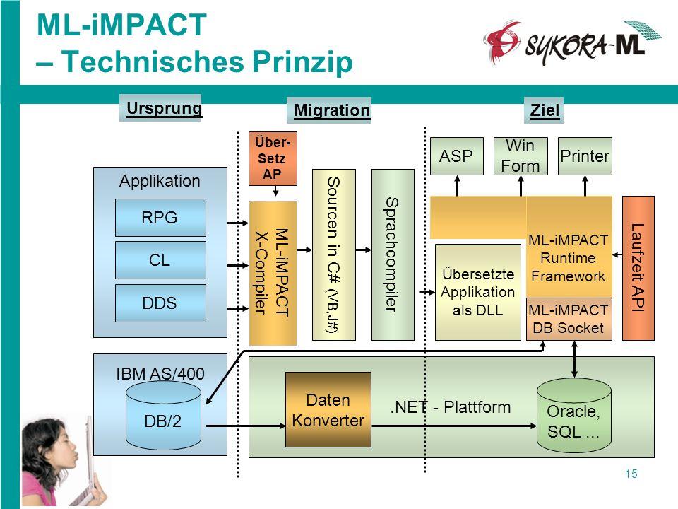 15 ML-iMPACT – Technisches Prinzip.NET - Plattform Oracle, SQL... Sourcen in C# (VB,J#) Sprachcompiler ML-iMPACT Runtime Framework Printer Win Form AS