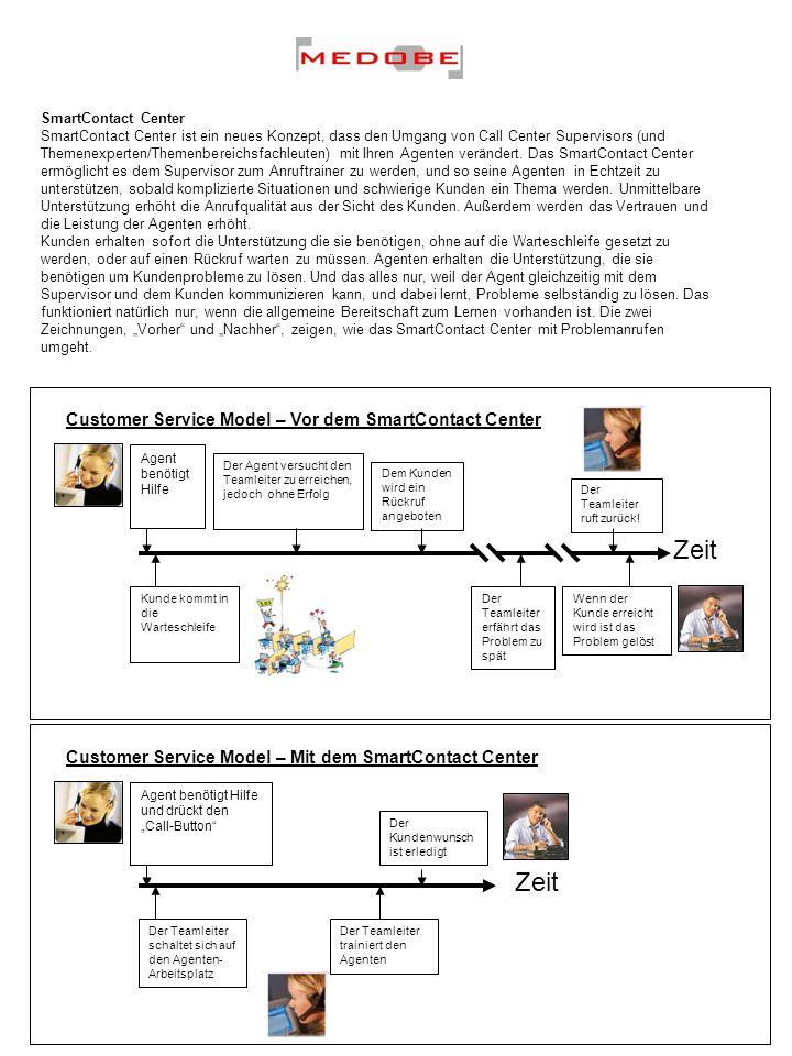 SmartContact Center SmartContact Center ist ein neues Konzept, dass den Umgang von Call Center Supervisors (und Themenexperten/Themenbereichsfachleute