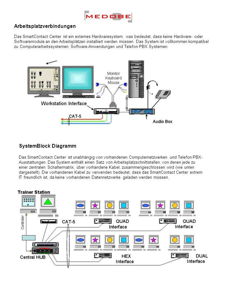 Arbeitsplatzverbindungen Das SmartContact Center ist ein externes Hardwaresystem, was bedeutet, dass keine Hardware- oder Softwaremodule an den Arbeit