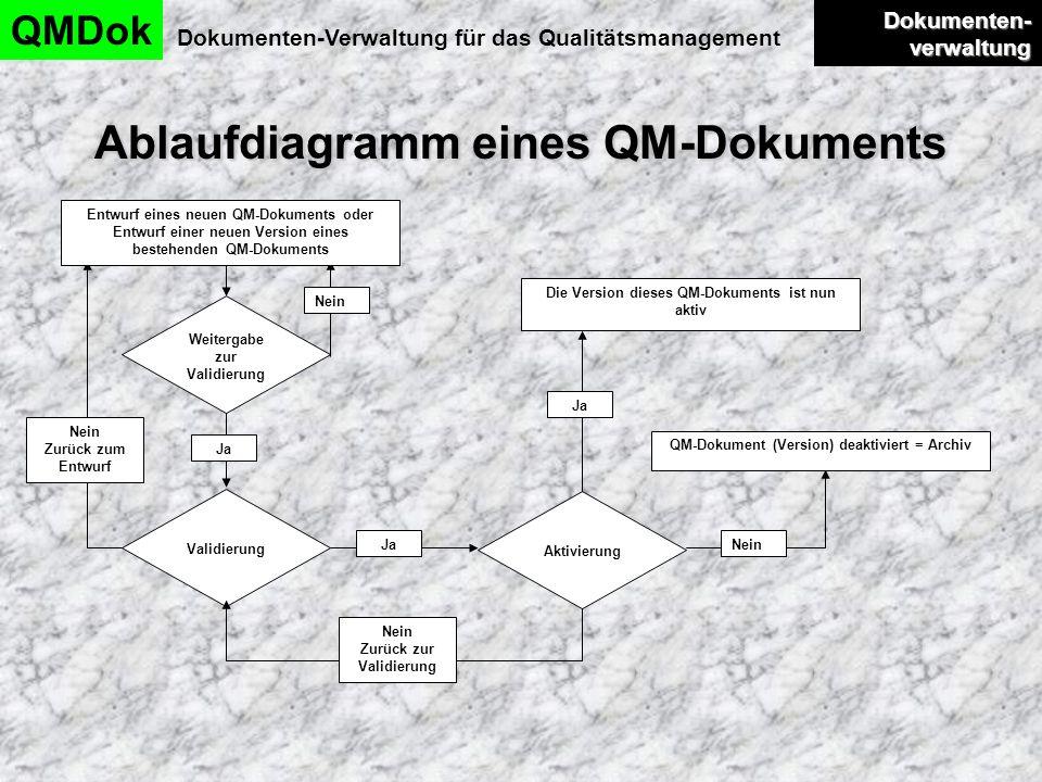 Ablaufdiagramm eines QM-Dokuments QMDok Dokumenten-Verwaltung für das Qualitätsmanagement Entwurf eines neuen QM-Dokuments oder Entwurf einer neuen Ve
