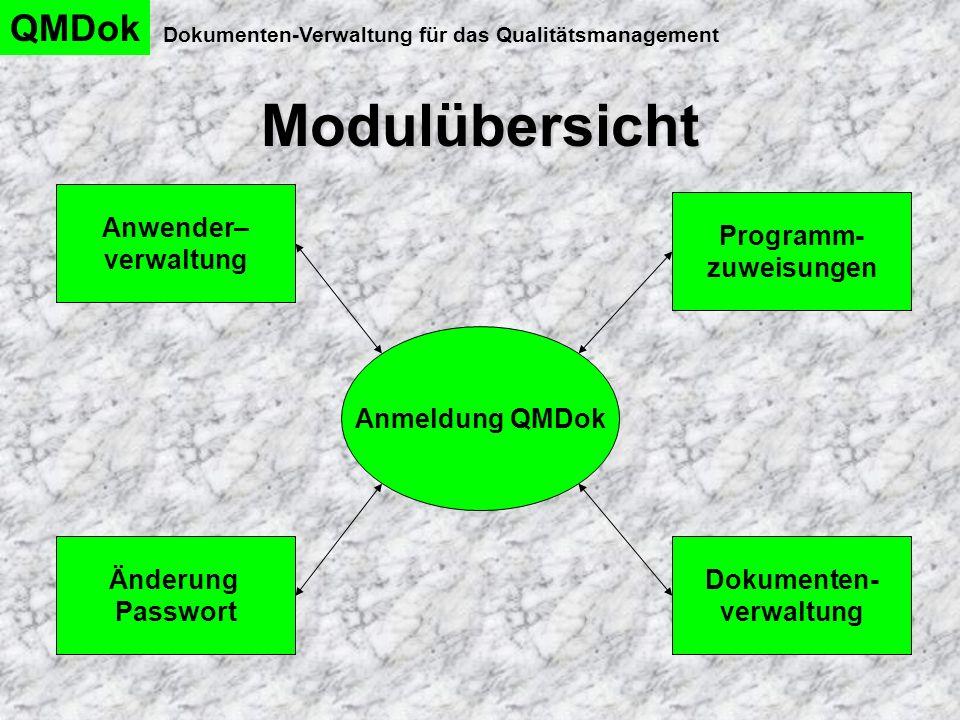 Modulübersicht QMDok Dokumenten-Verwaltung für das Qualitätsmanagement Anmeldung QMDok Programm- zuweisungen Änderung Passwort Anwender– verwaltung Do