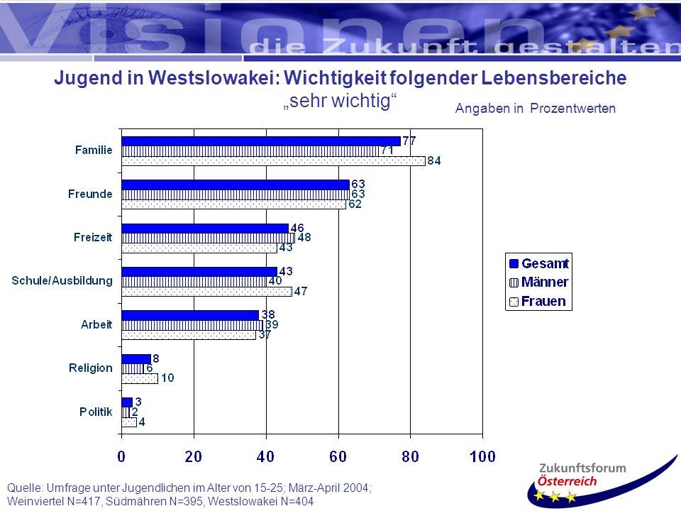 Quelle: Umfrage unter Jugendlichen im Alter von 15-25; März-April 2004; Weinviertel N=417, Südmähren N=395, Westslowakei N=404 Jugend in Westslowakei: Wichtigkeit folgender Lebensbereiche sehr wichtig Angaben in Prozentwerten
