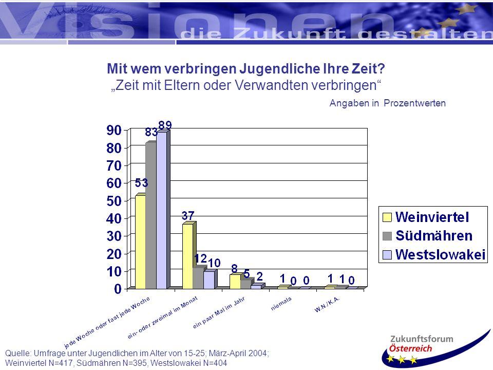 Quelle: Umfrage unter Jugendlichen im Alter von 15-25; März-April 2004; Weinviertel N=417, Südmähren N=395, Westslowakei N=404 Mit wem verbringen Jugendliche Ihre Zeit.