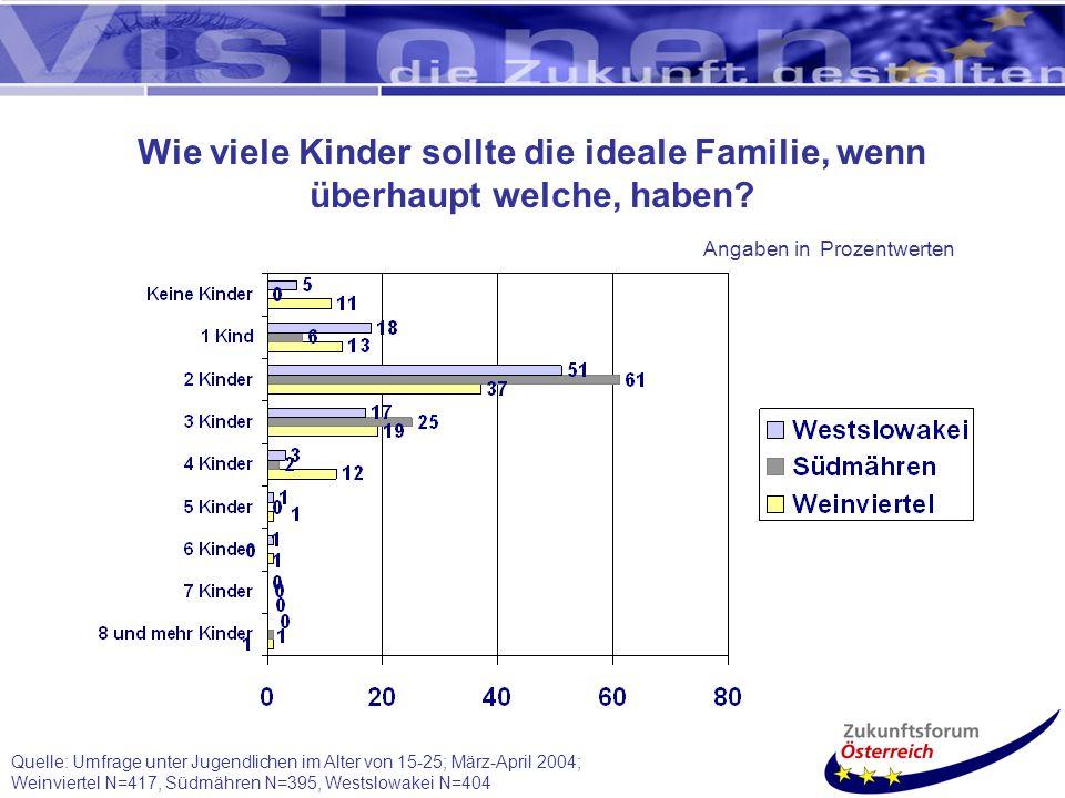 Quelle: Umfrage unter Jugendlichen im Alter von 15-25; März-April 2004; Weinviertel N=417, Südmähren N=395, Westslowakei N=404 Wie viele Kinder sollte die ideale Familie, wenn überhaupt welche, haben.