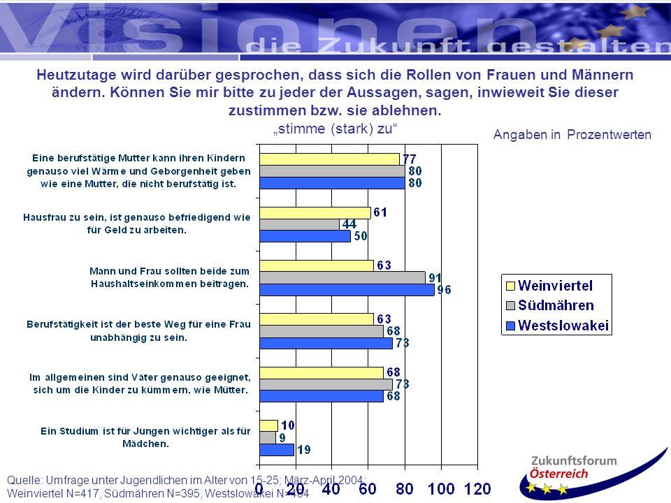 Quelle: Umfrage unter Jugendlichen im Alter von 15-25; März-April 2004; Weinviertel N=417, Südmähren N=395, Westslowakei N=404 Heutzutage wird darüber gesprochen, dass sich die Rollen von Frauen und Männern ändern.