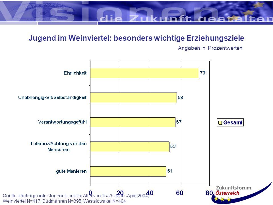 Quelle: Umfrage unter Jugendlichen im Alter von 15-25; März-April 2004; Weinviertel N=417, Südmähren N=395, Westslowakei N=404 Jugend im Weinviertel: besonders wichtige Erziehungsziele Angaben in Prozentwerten