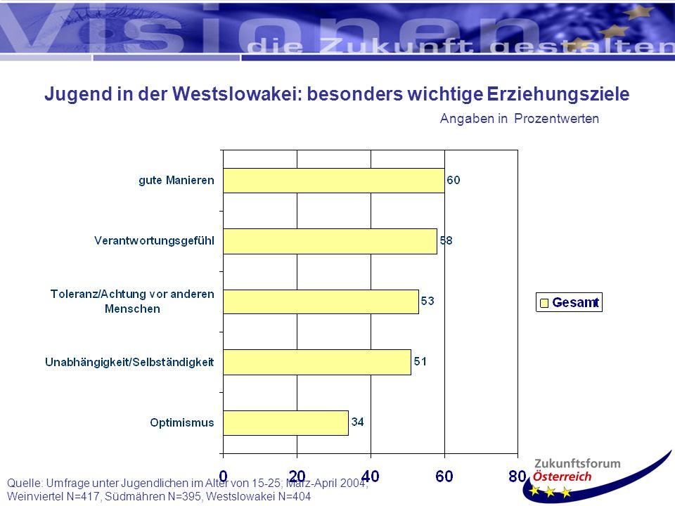 Quelle: Umfrage unter Jugendlichen im Alter von 15-25; März-April 2004; Weinviertel N=417, Südmähren N=395, Westslowakei N=404 Jugend in der Westslowakei: besonders wichtige Erziehungsziele Angaben in Prozentwerten