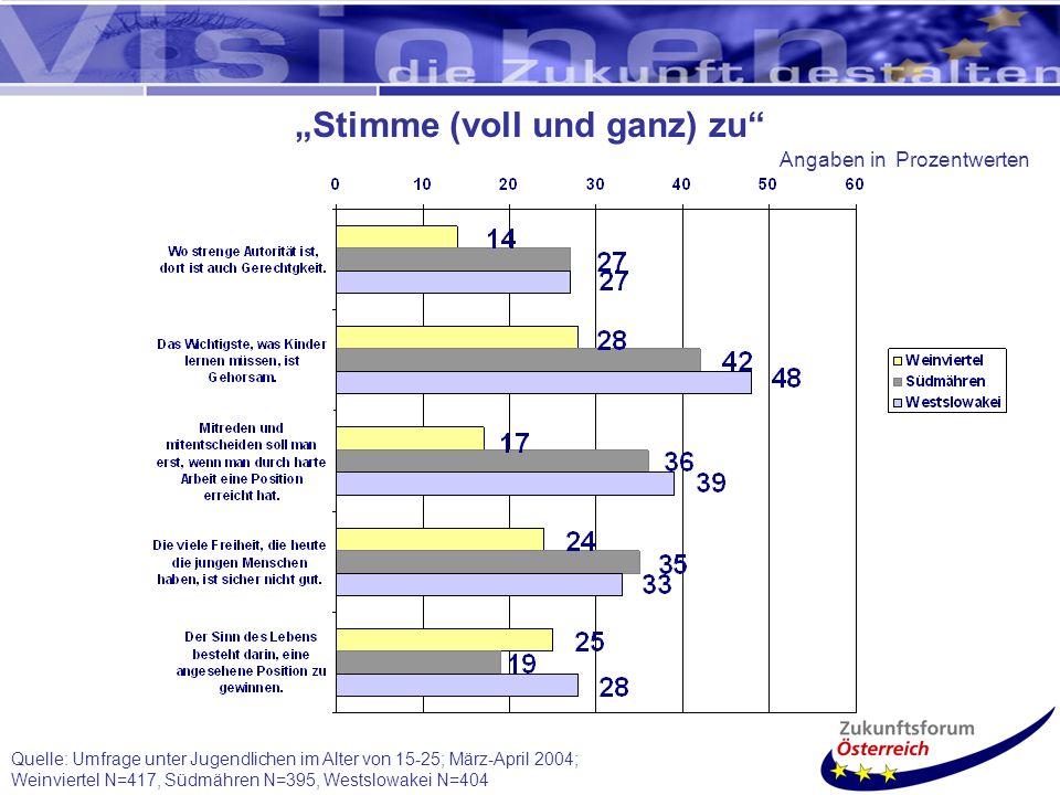 Quelle: Umfrage unter Jugendlichen im Alter von 15-25; März-April 2004; Weinviertel N=417, Südmähren N=395, Westslowakei N=404 Stimme (voll und ganz) zu Angaben in Prozentwerten