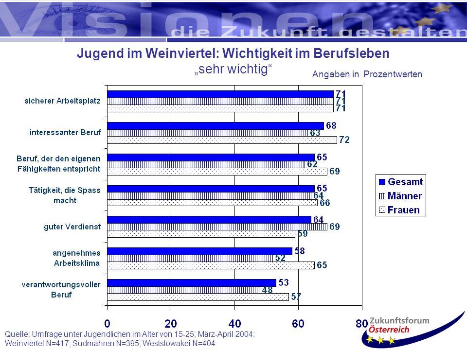Quelle: Umfrage unter Jugendlichen im Alter von 15-25; März-April 2004; Weinviertel N=417, Südmähren N=395, Westslowakei N=404 Jugend im Weinviertel: Wichtigkeit im Berufsleben sehr wichtig Angaben in Prozentwerten