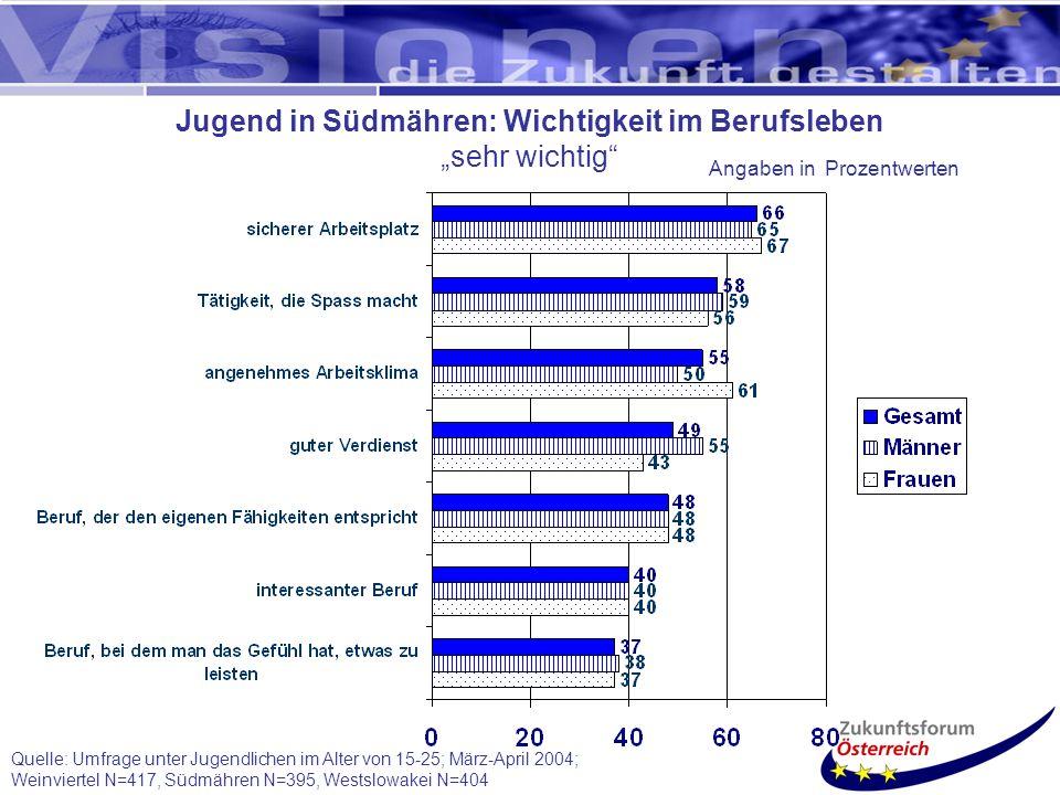 Quelle: Umfrage unter Jugendlichen im Alter von 15-25; März-April 2004; Weinviertel N=417, Südmähren N=395, Westslowakei N=404 Jugend in Südmähren: Wichtigkeit im Berufsleben sehr wichtig Angaben in Prozentwerten