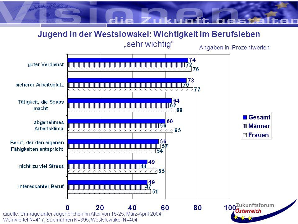 Quelle: Umfrage unter Jugendlichen im Alter von 15-25; März-April 2004; Weinviertel N=417, Südmähren N=395, Westslowakei N=404 Jugend in der Westslowakei: Wichtigkeit im Berufsleben sehr wichtig Angaben in Prozentwerten