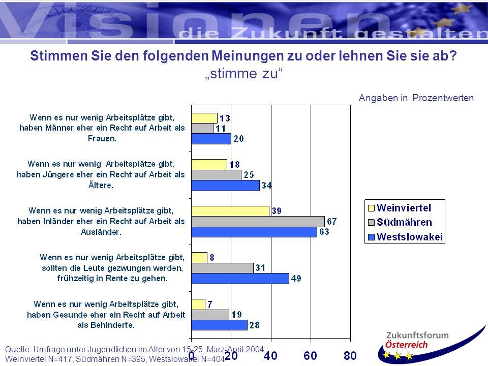 Quelle: Umfrage unter Jugendlichen im Alter von 15-25; März-April 2004; Weinviertel N=417, Südmähren N=395, Westslowakei N=404 Stimmen Sie den folgenden Meinungen zu oder lehnen Sie sie ab.